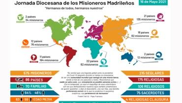 """JORNADA """"MADRID CON SUS MISIONEROS"""""""